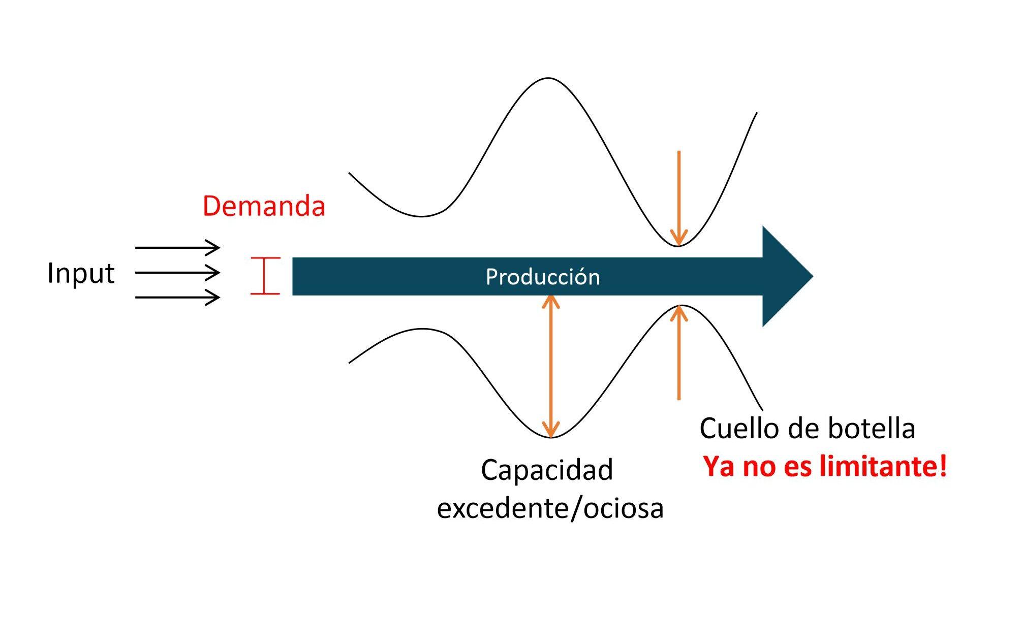 Capacidad productiva restringida por la demanda