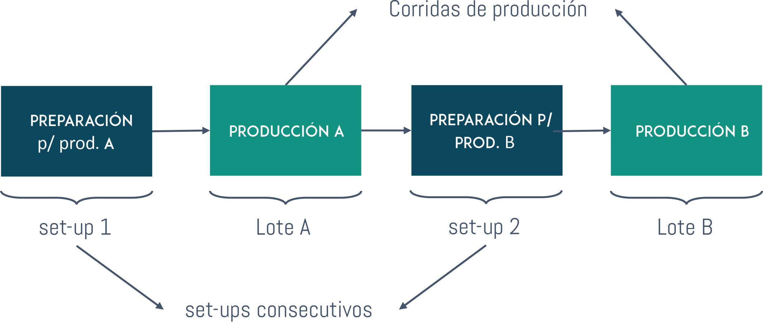 Capacidad productiva: Esquema fabricación por lote.