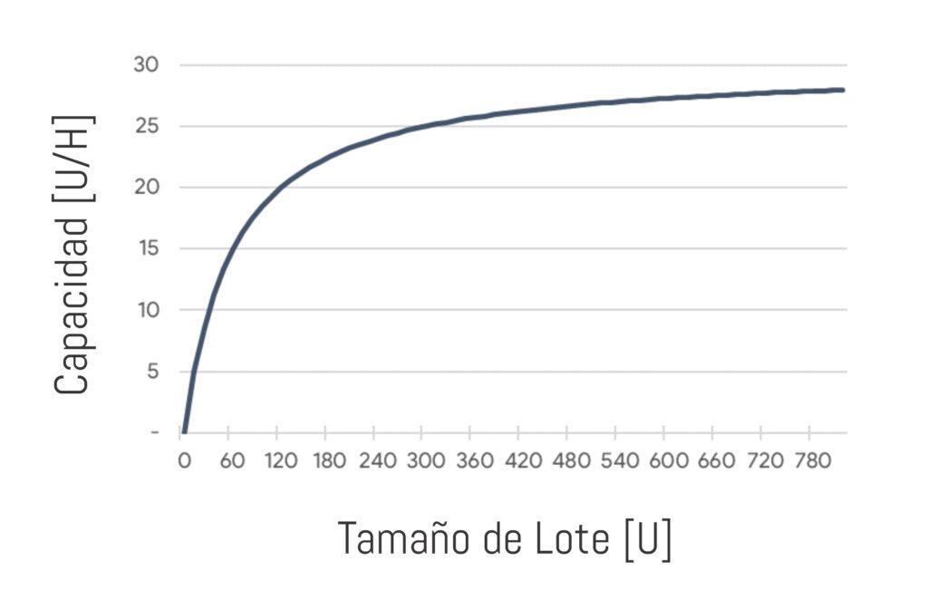 Tamaño de lote en función de la capacidad productiva