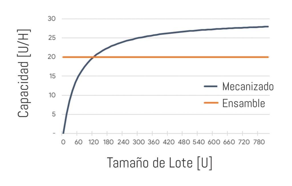Gráfico de capacidad productiva y tamaño de lote