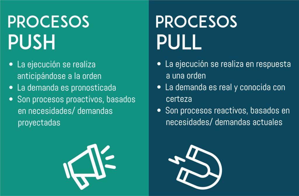 características del proceso push y proceso pull