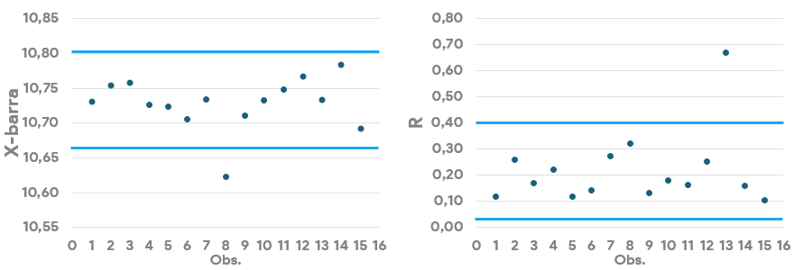 Gráfico de control de tendencia central y dispersión