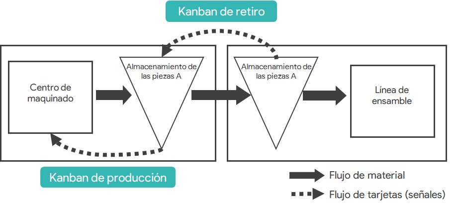 Ejemplo de uso de kanban para mantener el flujo tenso